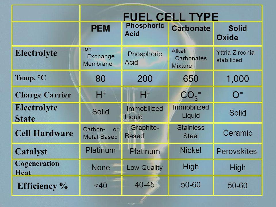 FUEL CELL TYPE PEM Phosphoric Acid CarbonateSolid Oxide Electrolyte Ion Exchange Membrane Phosphoric Acid Alkali Carbonates Mixture Yttria Zirconia stabilized Temp.