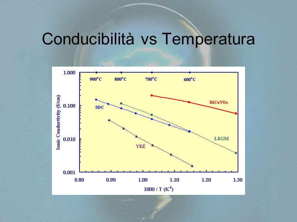 Conducibilità vs Temperatura