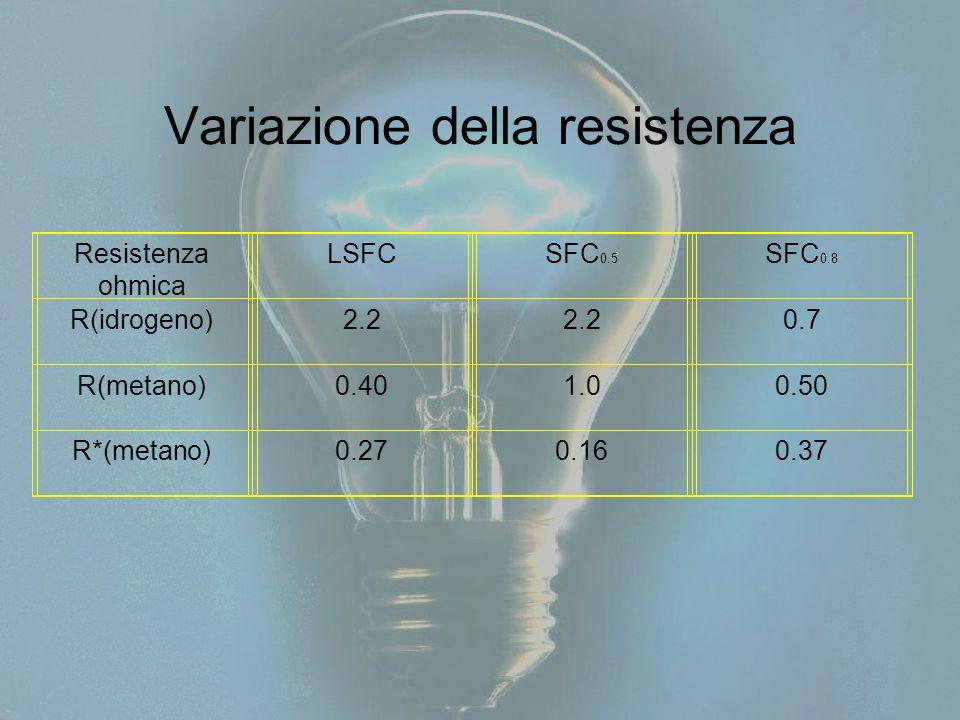 Variazione della resistenza Resistenza ohmica LSFCSFC 0.5 SFC 0.8 R(idrogeno)2.2 0.7 R(metano)0.401.00.50 R*(metano)0.270.160.37