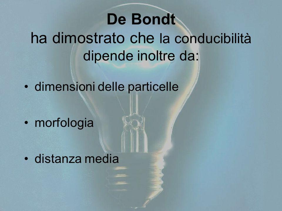 De Bondt ha dimostrato che la conducibilità dipende inoltre da: dimensioni delle particelle morfologia distanza media