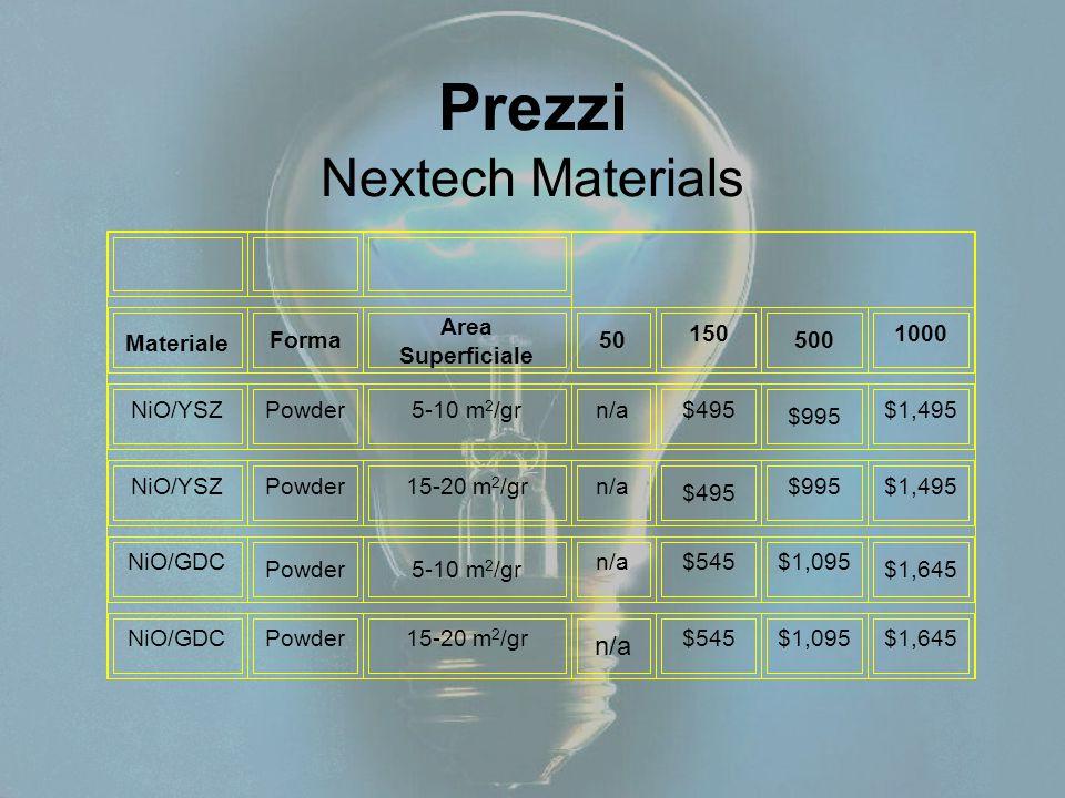 Prezzi Nextech Materials Materiale Forma Area Superficiale 50 150 500 1000 NiO/YSZPowder5-10 m 2 /grn/a$495 $995 $1,495 NiO/YSZPowder15-20 m 2 /grn/a $495 $995$1,495 NiO/GDC Powder5-10 m 2 /gr n/a$545$1,095 $1,645 NiO/GDCPowder15-20 m 2 /gr n/a $545$1,095$1,645