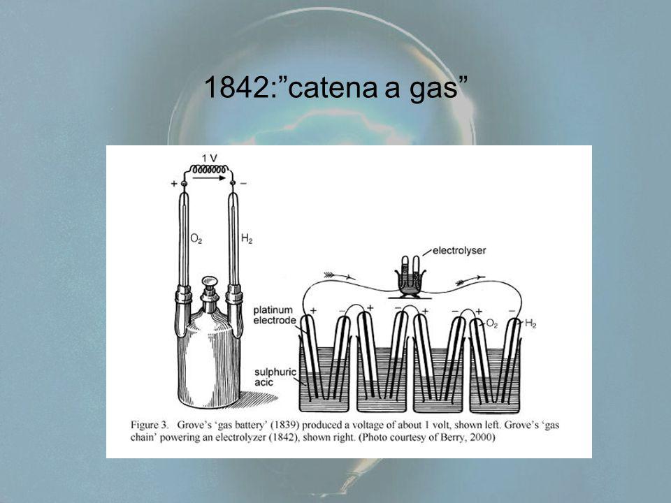 1842: catena a gas