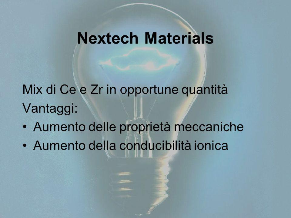 Nextech Materials Mix di Ce e Zr in opportune quantità Vantaggi: Aumento delle proprietà meccaniche Aumento della conducibilità ionica