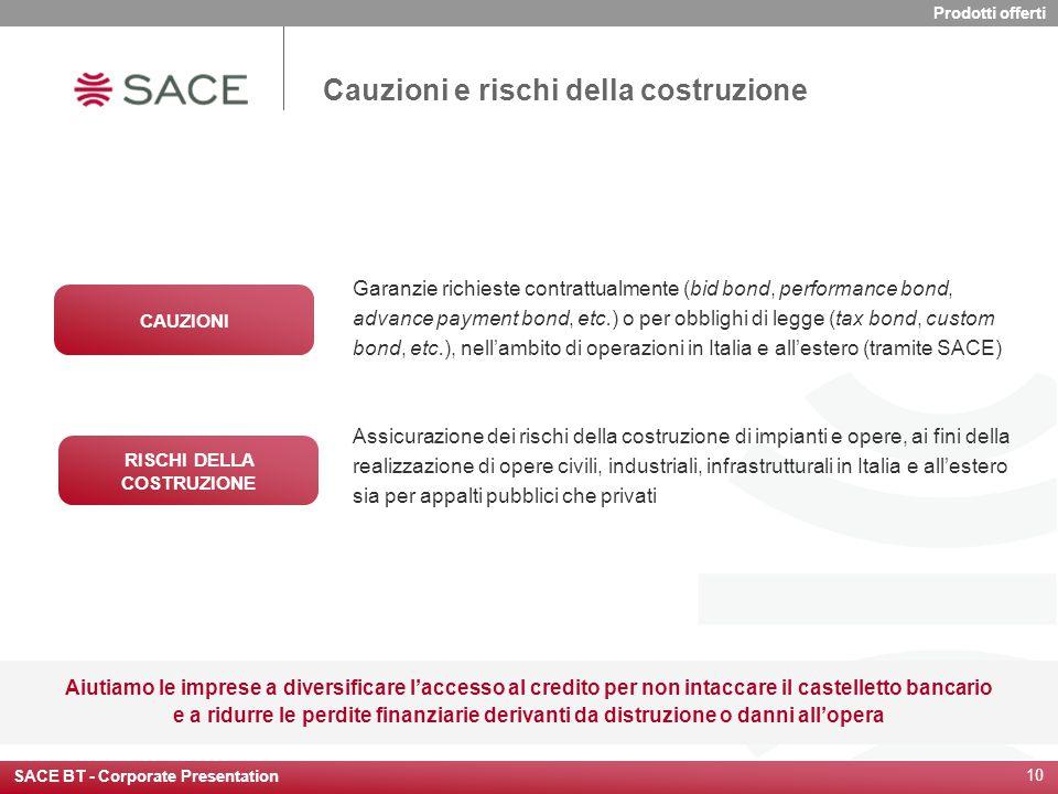 SACE BT - Corporate Presentation 10 Aiutiamo le imprese a diversificare l'accesso al credito per non intaccare il castelletto bancario e a ridurre le