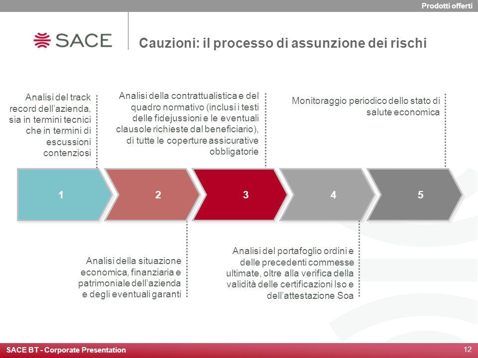 SACE BT - Corporate Presentation 12 1 1 2 2 3 3 4 4 5 5 Analisi della contrattualistica e del quadro normativo (inclusi i testi delle fidejussioni e l