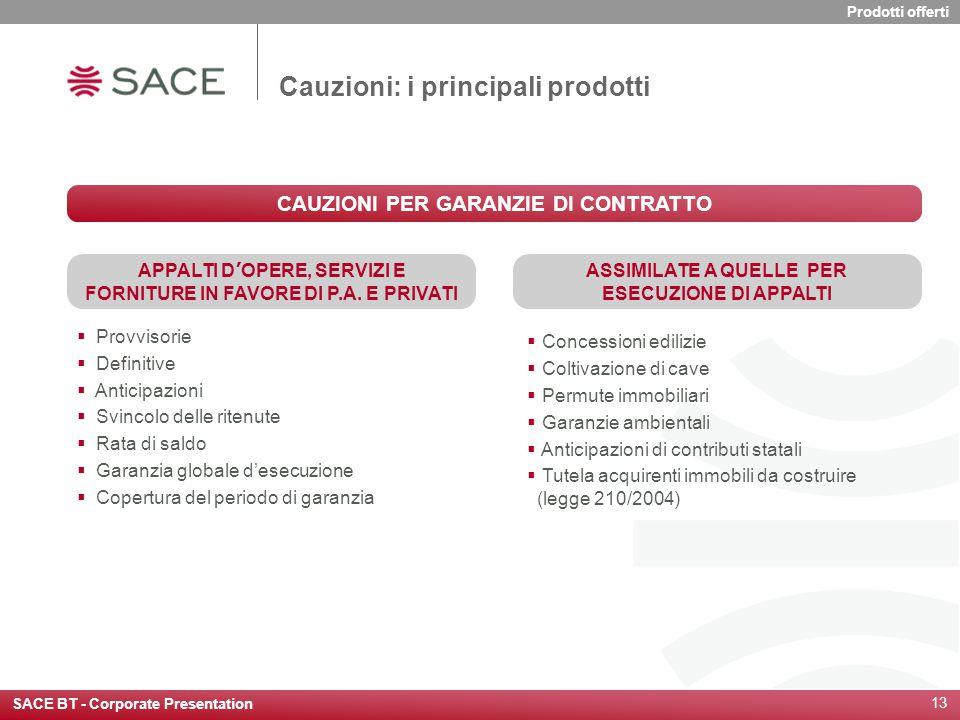 SACE BT - Corporate Presentation 13 Cauzioni: i principali prodotti  Provvisorie  Definitive  Anticipazioni  Svincolo delle ritenute  Rata di sal