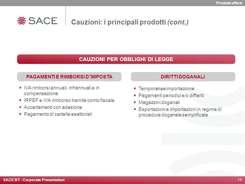 SACE BT - Corporate Presentation 14 Cauzioni: i principali prodotti (cont.)  IVA rimborsi annuali, infrannuali e in compensazione  IRPEF e IVA rimbo