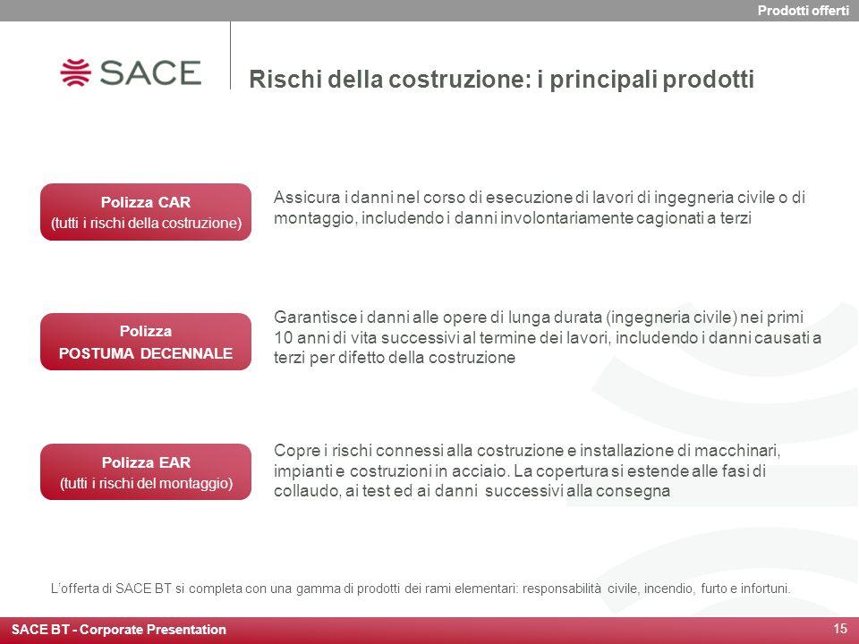 SACE BT - Corporate Presentation 15 Rischi della costruzione: i principali prodotti Assicura i danni nel corso di esecuzione di lavori di ingegneria c