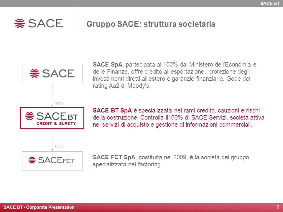 SACE BT - Corporate Presentation 2 Gruppo SACE: struttura societaria SACE SpA, partecipata al 100% dal Ministero dell'Economia e delle Finanze, offre