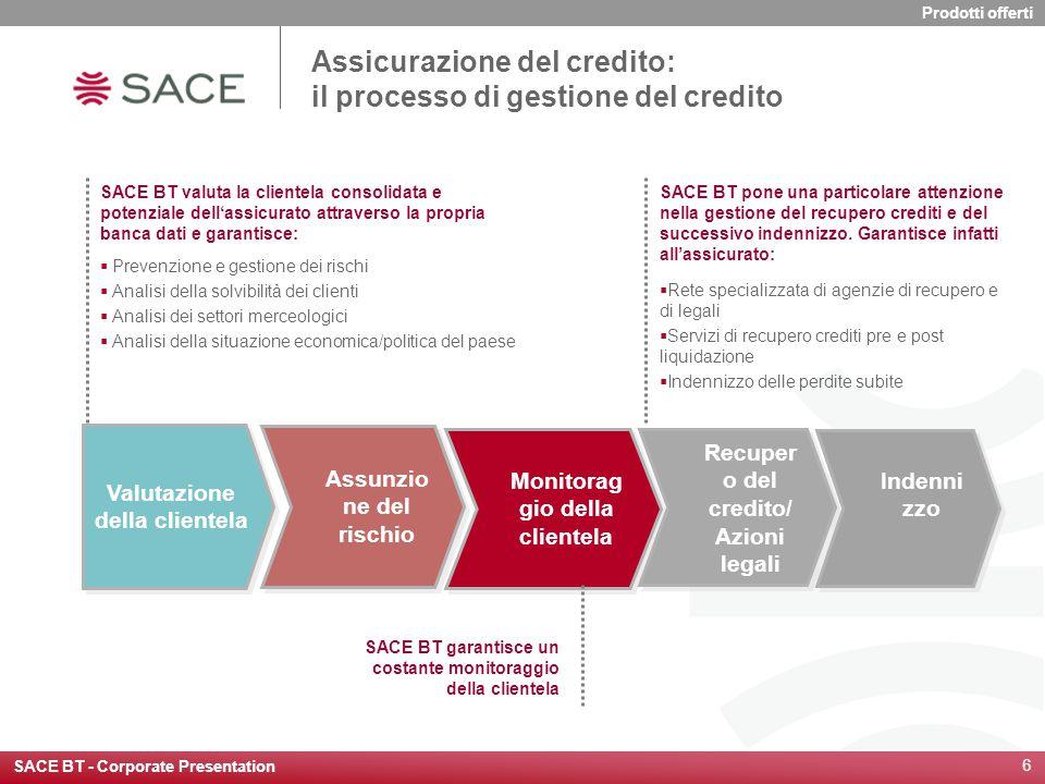 SACE BT - Corporate Presentation 6 Assicurazione del credito: il processo di gestione del credito Valutazione della clientela Assunzio ne del rischio
