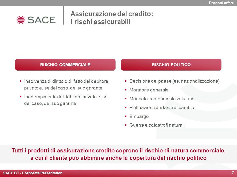 SACE BT - Corporate Presentation 7  Insolvenza di diritto o di fatto del debitore privato e, se del caso, del suo garante  Inadempimento del debitor
