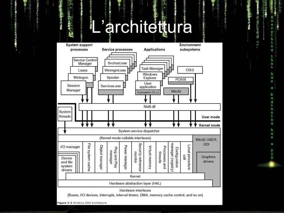 Open Systems Da sempre si è pensato che i sistemi dovessero essere flessibili Avere accesso ai sorgenti è solo un modo per realizzare un sistema aperto Windows, non fornendo accesso ai sorgenti (pubblicamente), ha adottato una struttura modulare in cui è possibile sostituire moduli di sistema (es.
