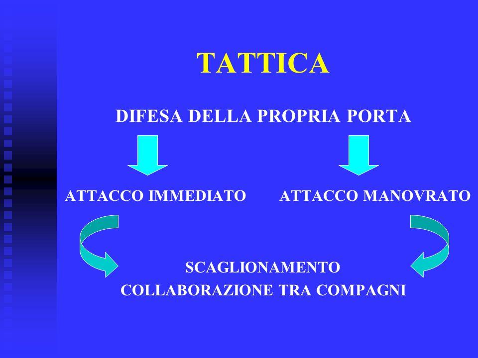 TATTICA DIFESA DELLA PROPRIA PORTA SCAGLIONAMENTO COLLABORAZIONE TRA COMPAGNI ATTACCO IMMEDIATO ATTACCO MANOVRATO