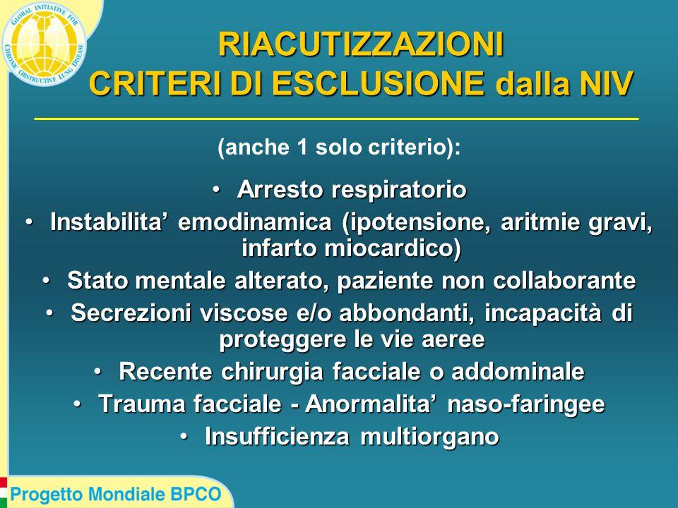 (anche 1 solo criterio): Arresto respiratorioArresto respiratorio Instabilita' emodinamica (ipotensione, aritmie gravi, infarto miocardico)Instabilita' emodinamica (ipotensione, aritmie gravi, infarto miocardico) Stato mentale alterato, paziente non collaboranteStato mentale alterato, paziente non collaborante Secrezioni viscose e/o abbondanti, incapacità di proteggere le vie aereeSecrezioni viscose e/o abbondanti, incapacità di proteggere le vie aeree Recente chirurgia facciale o addominaleRecente chirurgia facciale o addominale Trauma facciale - Anormalita' naso-faringeeTrauma facciale - Anormalita' naso-faringee Insufficienza multiorganoInsufficienza multiorgano RIACUTIZZAZIONI CRITERI DI ESCLUSIONE dalla NIV