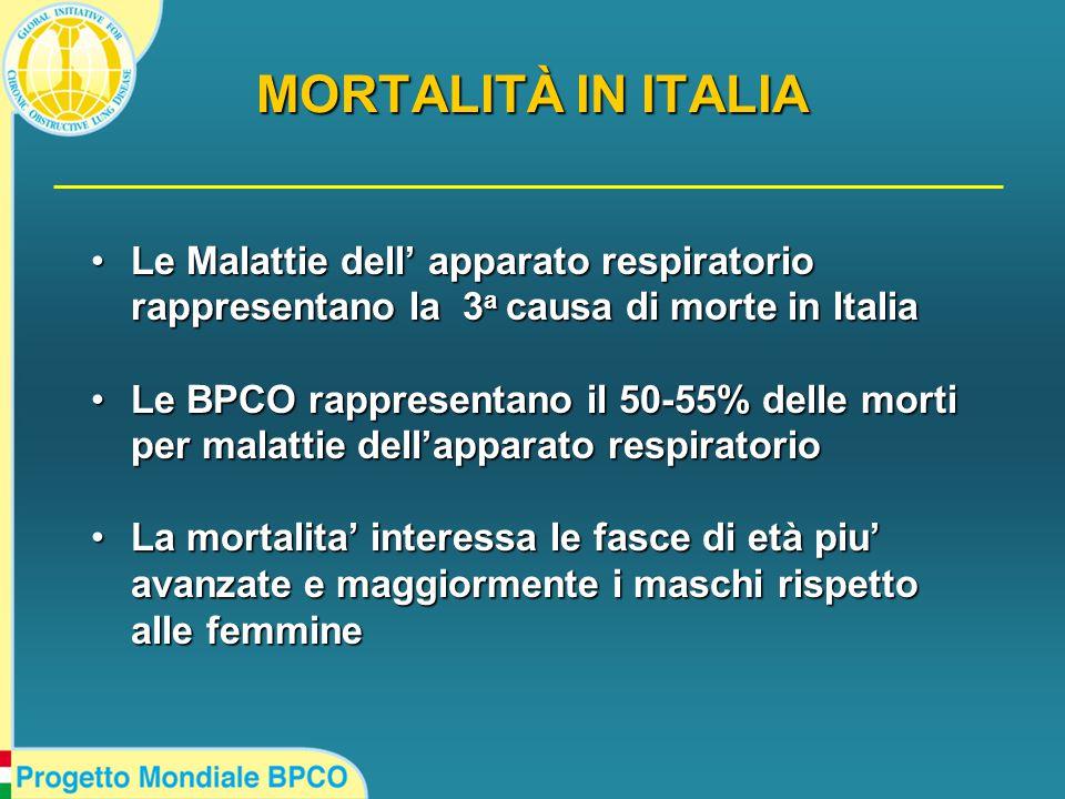 MORTALITÀ IN ITALIA Le Malattie dell' apparato respiratorio rappresentano la 3 a causa di morte in ItaliaLe Malattie dell' apparato respiratorio rappresentano la 3 a causa di morte in Italia Le BPCO rappresentano il 50-55% delle morti per malattie dell'apparato respiratorioLe BPCO rappresentano il 50-55% delle morti per malattie dell'apparato respiratorio La mortalita' interessa le fasce di età piu' avanzate e maggiormente i maschi rispetto alle femmineLa mortalita' interessa le fasce di età piu' avanzate e maggiormente i maschi rispetto alle femmine