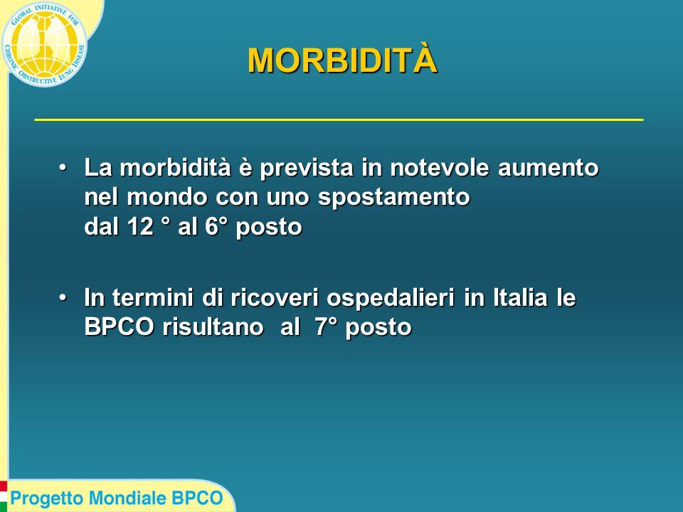 MORBIDITÀ La morbidità è prevista in notevole aumento nel mondo con uno spostamento dal 12 ° al 6° postoLa morbidità è prevista in notevole aumento nel mondo con uno spostamento dal 12 ° al 6° posto In termini di ricoveri ospedalieri in Italia le BPCO risultano al 7° postoIn termini di ricoveri ospedalieri in Italia le BPCO risultano al 7° posto