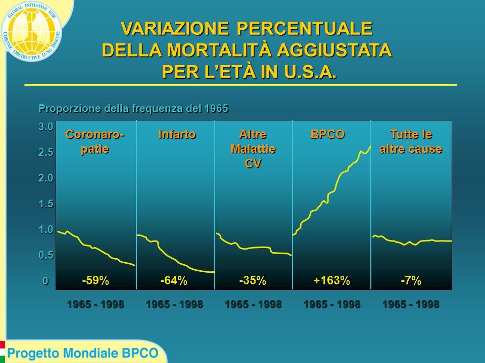 0 0.5 1.5 1.0 2.0 2.5 3.0 1965 - 1998 -59%-64%-35%+163%-7% Coronaro-patieInfartoAltreMalattieCVBPCO Tutte le altre cause Proporzione della frequenza del 1965 VARIAZIONE PERCENTUALE DELLA MORTALITÀ AGGIUSTATA PER L'ETÀ IN U.S.A.
