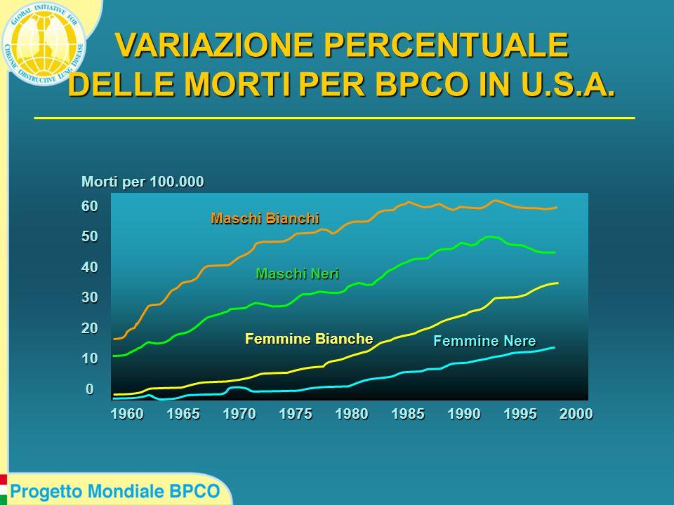 VARIAZIONE PERCENTUALE DELLE MORTI PER BPCO IN U.S.A.