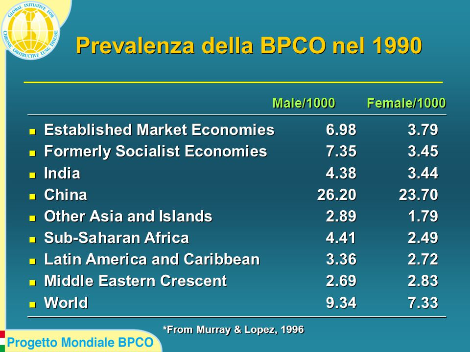 Prevalenza della BPCO nel 1990 n Established Market Economies6.983.79 n Formerly Socialist Economies7.353.45 n India4.383.44 n China26.2023.70 n Other