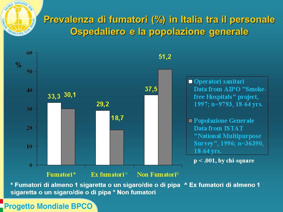Prevalenza di fumatori (%) in Italia tra il personale Ospedaliero e la popolazione generale % * Fumatori di almeno 1 sigaretta o un sigaro/die o di pipa ^ Ex fumatori di almeno 1 sigaretta o un sigaro/die o di pipa ° Non fumatori p <.001, by chi-square