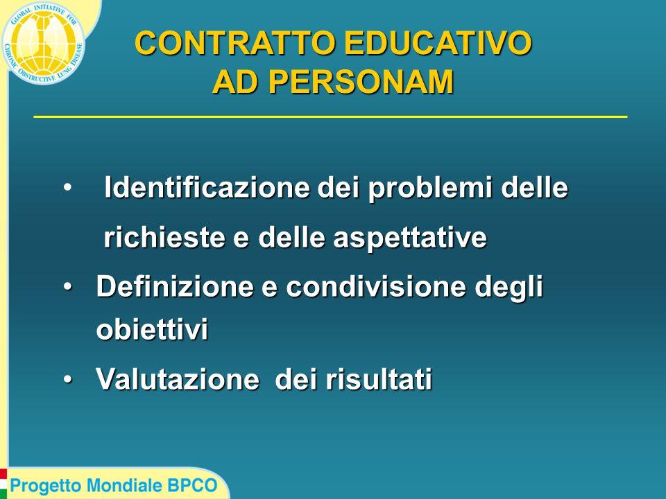 CONTRATTO EDUCATIVO AD PERSONAM Identificazione dei problemi delle richieste e delle aspettative richieste e delle aspettative Definizione e condivisione degli obiettivi Definizione e condivisione degli obiettivi Valutazione dei risultati Valutazione dei risultati