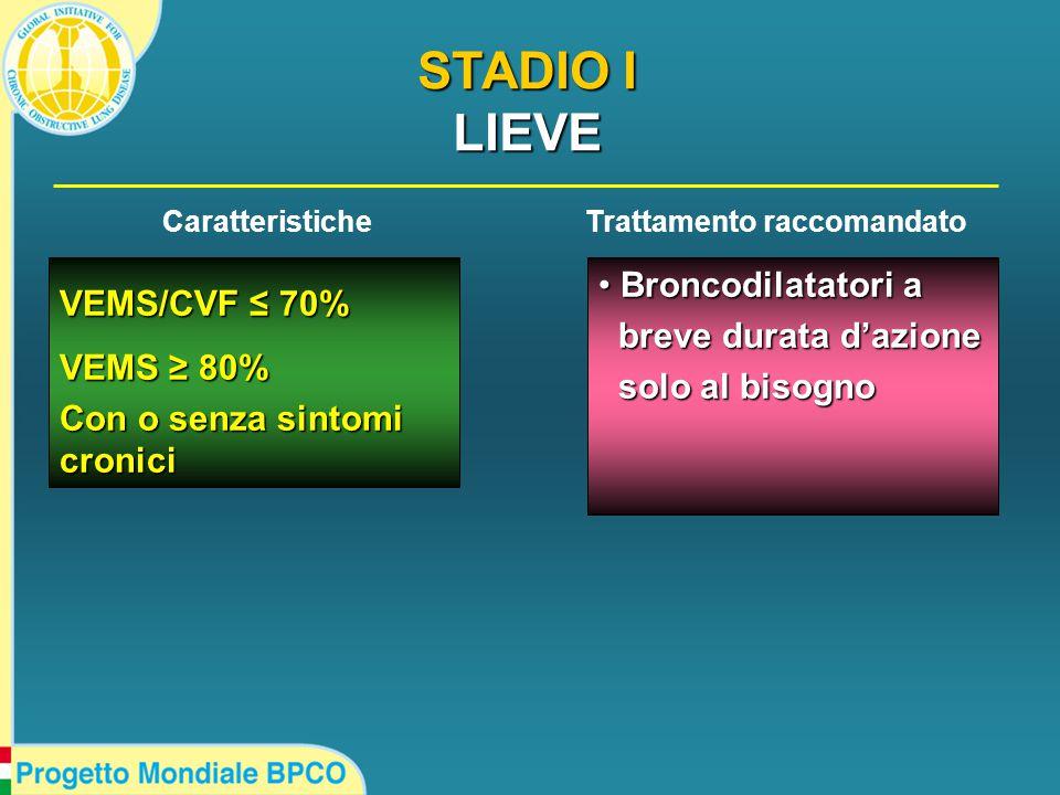 VEMS/CVF ≤ 70% VEMS ≥ 80% Con o senza sintomi cronici Broncodilatatori a Broncodilatatori a breve durata d'azione breve durata d'azione solo al bisogno solo al bisogno CaratteristicheTrattamento raccomandato STADIO I LIEVE