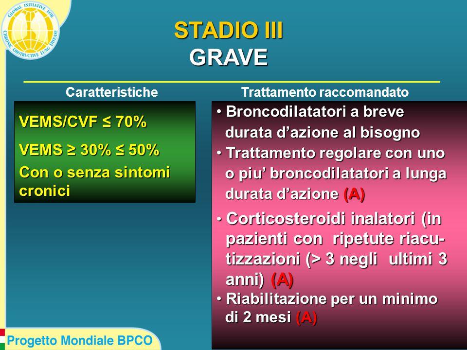 VEMS/CVF ≤ 70% VEMS ≥ 30% ≤ 50% Con o senza sintomi cronici Broncodilatatori a breve Broncodilatatori a breve durata d'azione al bisogno durata d'azione al bisogno Trattamento regolare con uno Trattamento regolare con uno o piu' broncodilatatori a lunga o piu' broncodilatatori a lunga durata d'azione (A) durata d'azione (A) Corticosteroidi inalatori (in Corticosteroidi inalatori (in pazienti con ripetute riacu- pazienti con ripetute riacu- tizzazioni (> 3 negli ultimi 3 tizzazioni (> 3 negli ultimi 3 anni) (A) anni) (A) Riabilitazione per un minimo Riabilitazione per un minimo di 2 mesi (A) di 2 mesi (A) CaratteristicheTrattamento raccomandato STADIO III GRAVE