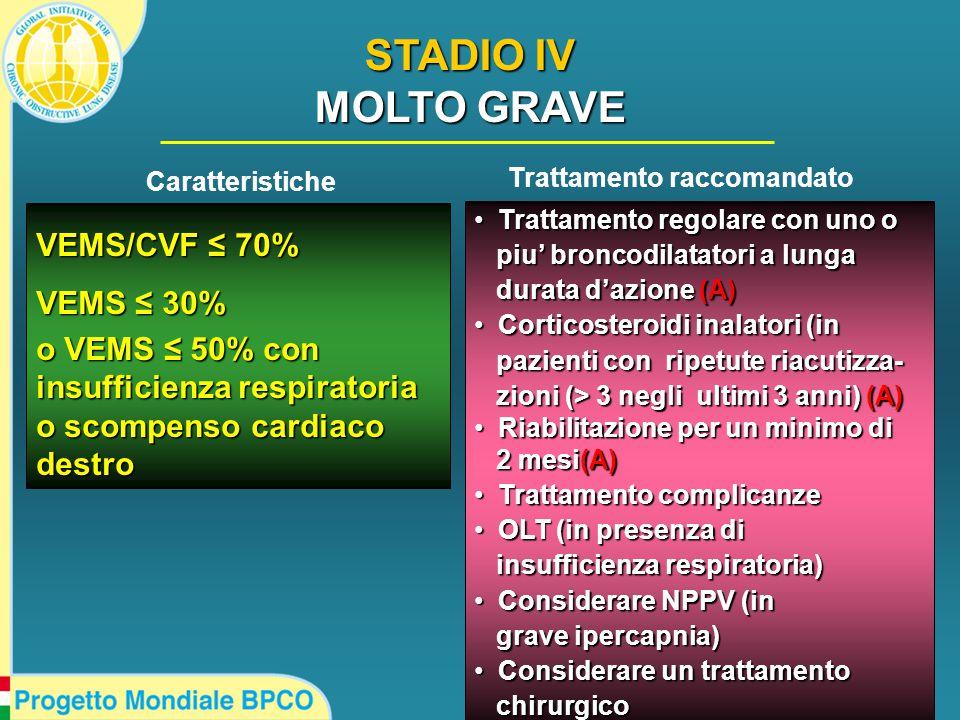 VEMS/CVF ≤ 70% VEMS ≤ 30% o VEMS ≤ 50%con insufficienza respiratoria o scompenso cardiaco destro o VEMS ≤ 50% con insufficienza respiratoria o scompenso cardiaco destro Trattamento regolare con uno o Trattamento regolare con uno o piu' broncodilatatori a lunga piu' broncodilatatori a lunga durata d'azione (A) durata d'azione (A) Corticosteroidi inalatori (in Corticosteroidi inalatori (in pazienti con ripetute riacutizza- pazienti con ripetute riacutizza- zioni (> 3 negli ultimi 3 anni) (A) zioni (> 3 negli ultimi 3 anni) (A) Riabilitazione per un minimo di Riabilitazione per un minimo di 2 mesi(A) 2 mesi(A) Trattamento complicanze Trattamento complicanze OLT (in presenza di OLT (in presenza di insufficienza respiratoria) insufficienza respiratoria) Considerare NPPV (in Considerare NPPV (in grave ipercapnia) grave ipercapnia) Considerare un trattamento Considerare un trattamento chirurgico chirurgico Caratteristiche Trattamento raccomandato STADIO IV MOLTO GRAVE