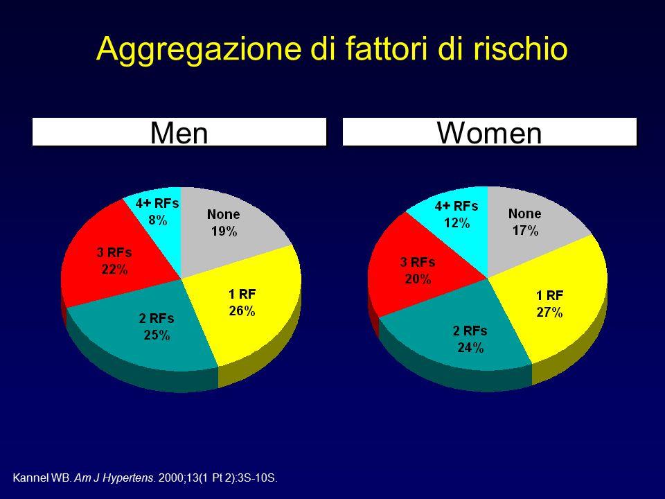 Men Women Aggregazione di fattori di rischio Kannel WB. Am J Hypertens. 2000;13(1 Pt 2):3S-10S.