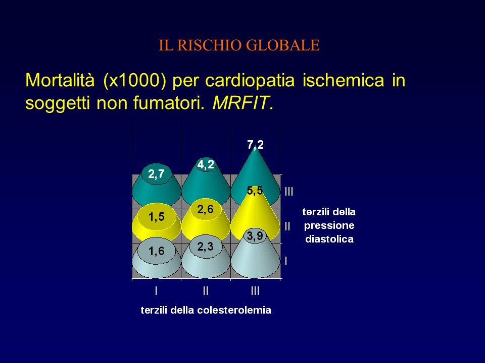 Mortalità (x1000) per cardiopatia ischemica in soggetti non fumatori. MRFIT. IL RISCHIO GLOBALE