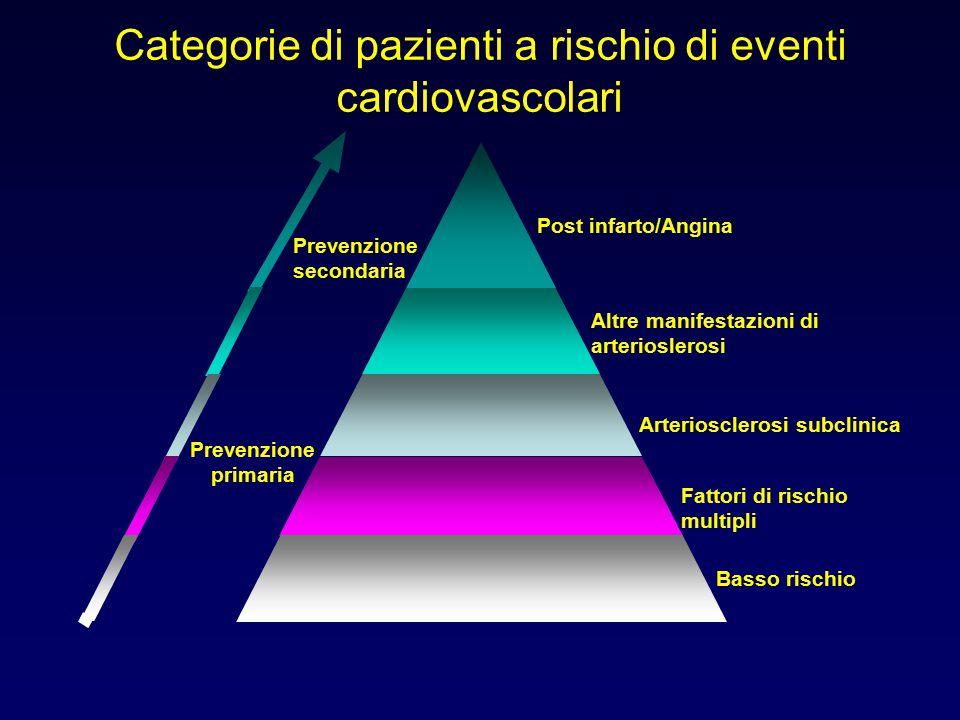 Categorie di pazienti a rischio di eventi cardiovascolari Post infarto/Angina Altre manifestazioni di arterioslerosi Arteriosclerosi subclinica Fattor