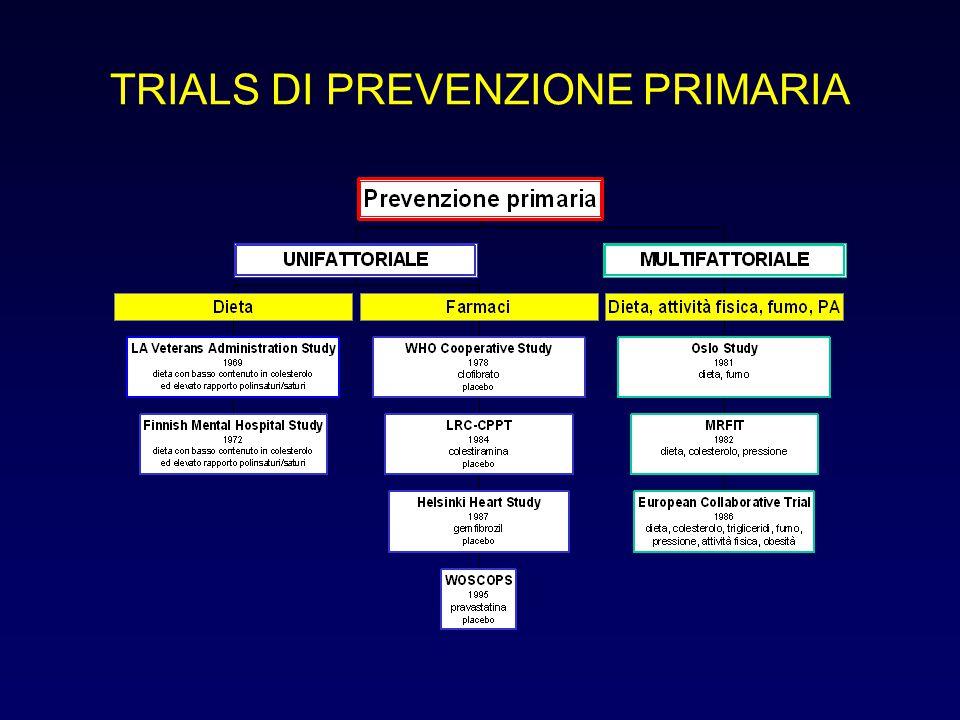 TRIALS DI PREVENZIONE PRIMARIA