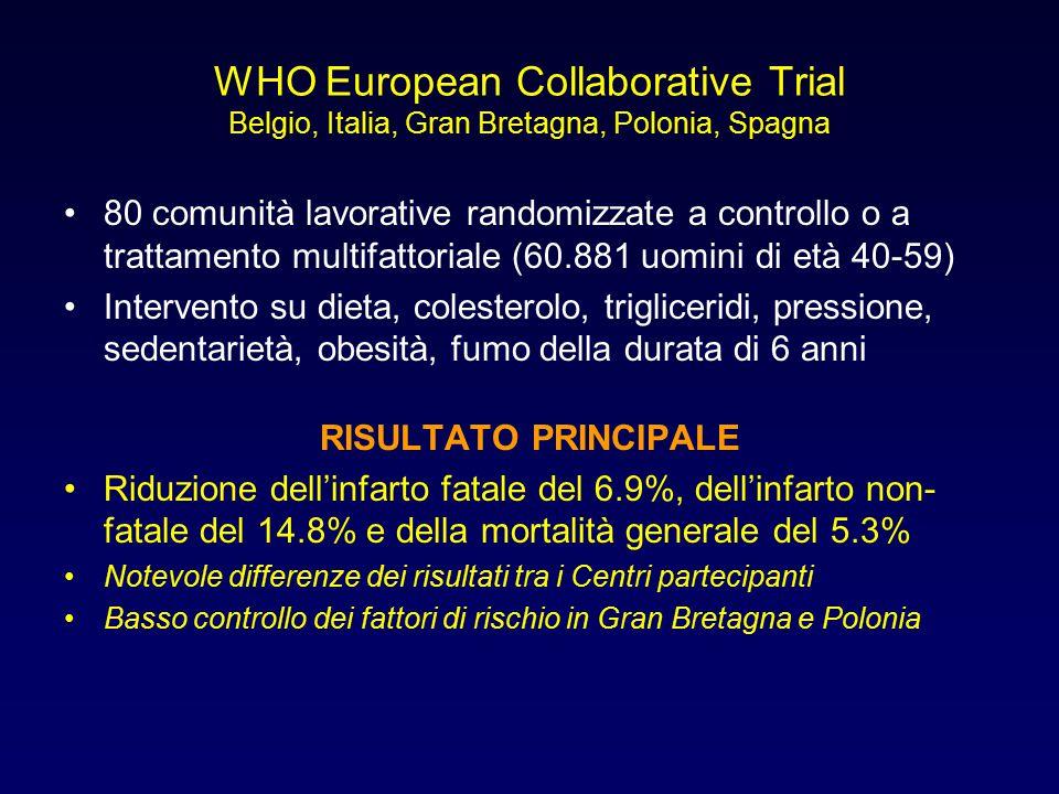 WHO European Collaborative Trial Belgio, Italia, Gran Bretagna, Polonia, Spagna 80 comunità lavorative randomizzate a controllo o a trattamento multif