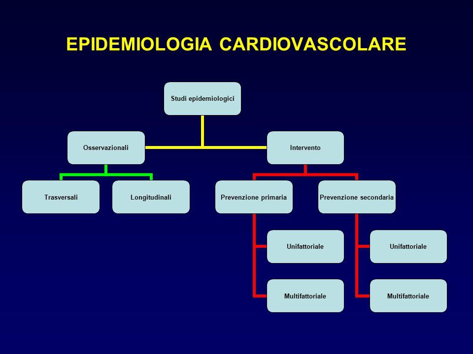 EPIDEMIOLOGIA CARDIOVASCOLARE Studi epidemiologici Osservazionali TrasversaliLongitudinali Intervento Prevenzione primaria Unifattoriale Multifattoria