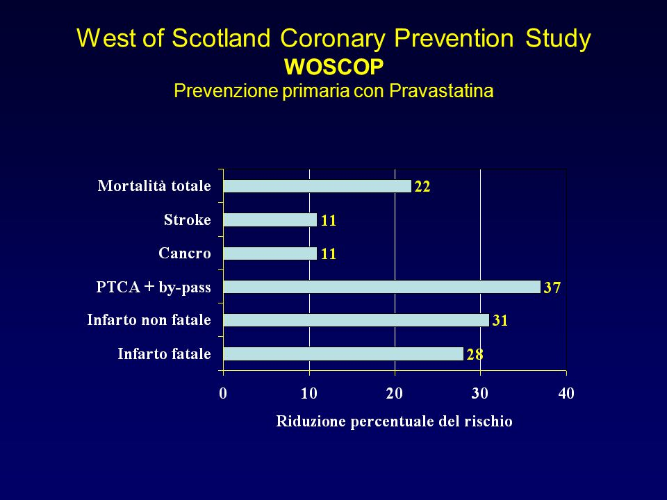 West of Scotland Coronary Prevention Study WOSCOP Prevenzione primaria con Pravastatina