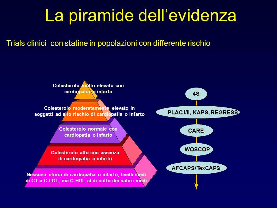 La piramide dell'evidenza Trials clinici con statine in popolazioni con differente rischio Colesterolo molto elevato con cardiopatia o infarto Coleste