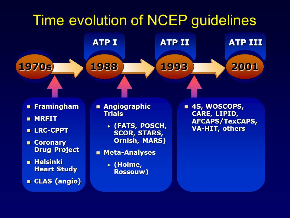 1970s 1988 Time evolution of NCEP guidelines 19932001 ATP I ATP II ATP III Framingham Framingham MRFIT MRFIT LRC-CPPT LRC-CPPT Coronary Drug Project C