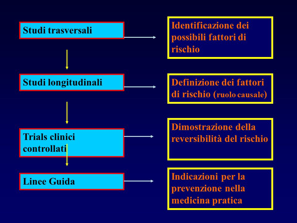 Studi trasversali Studi longitudinali Trials clinici controllati Linee Guida Identificazione dei possibili fattori di rischio Definizione dei fattori
