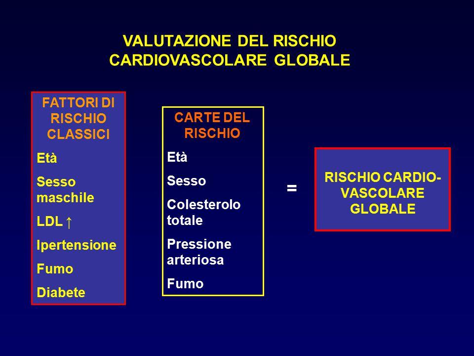RISCHIO CARDIO- VASCOLARE GLOBALE FATTORI DI RISCHIO CLASSICI Età Sesso maschile LDL ↑ Ipertensione Fumo Diabete = CARTE DEL RISCHIO Età Sesso Coleste