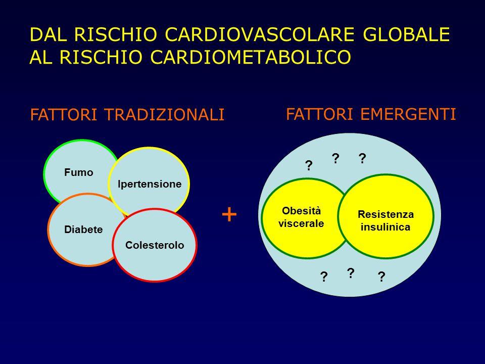 DAL RISCHIO CARDIOVASCOLARE GLOBALE AL RISCHIO CARDIOMETABOLICO Fumo Ipertensione Diabete Colesterolo Obesità viscerale Resistenza insulinica ? ?? ? ?