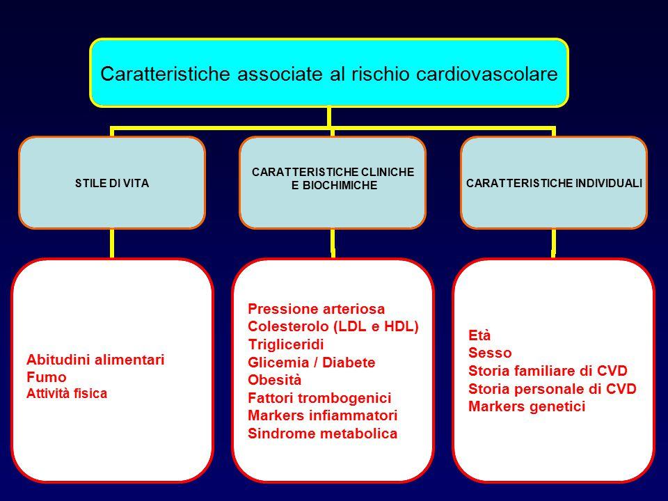 Caratteristiche associate al rischio cardiovascolare STILE DI VITA Abitudini alimentari Fumo Attività fisica CARATTERISTICHE CLINICHE E BIOCHIMICHE Pr