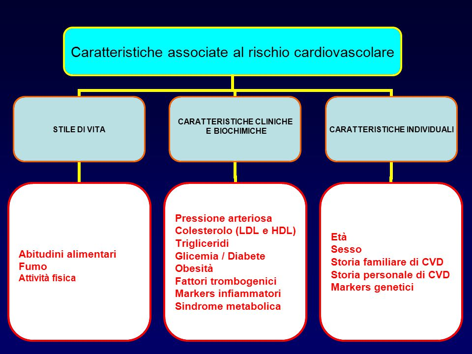 Obiettivi clinici per i prossimi decenni RISCHIO CARDIOMETABOLICO GLOBALE Fattori di rischio classici Nuovi fattori di rischio Futuri obiettivi clinici Sindrome metabolica Obesità viscerale  HDL-C  TG  TNF  IL-6  PAI-1  Glu  Insulin T2DM  Fumo  LDL-C  BP