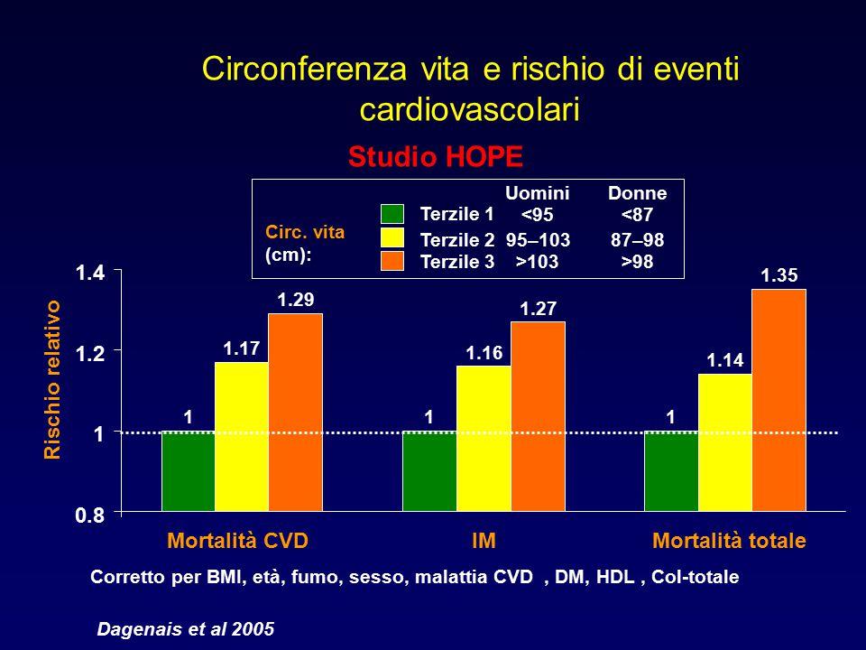 Circonferenza vita e rischio di eventi cardiovascolari Dagenais et al 2005 Corretto per BMI, età, fumo, sesso, malattia CVD, DM, HDL, Col-totale Risch