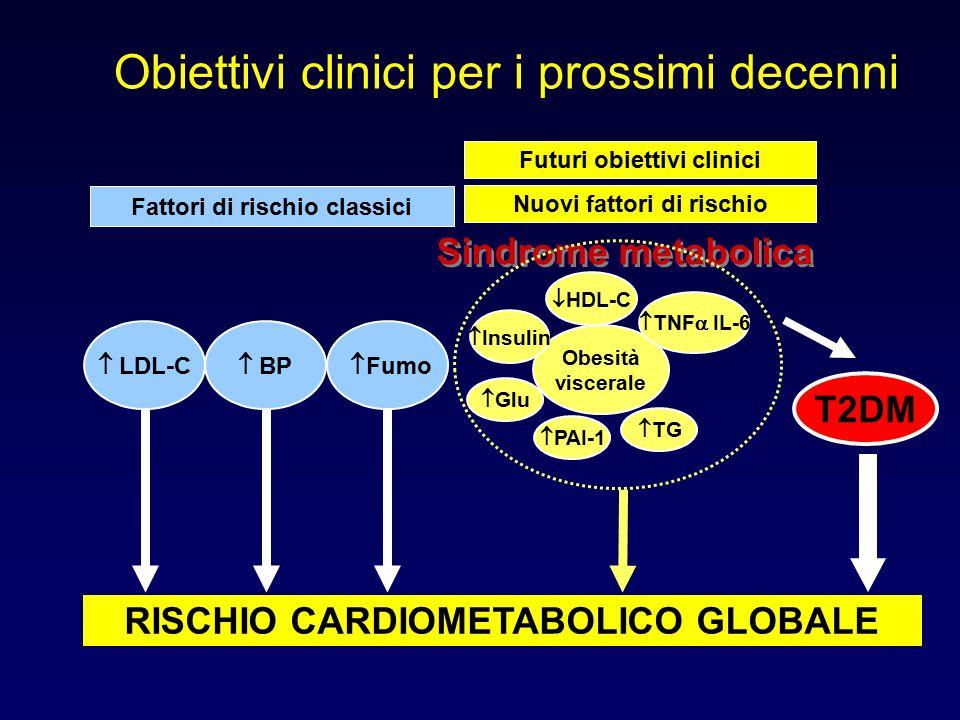 Obiettivi clinici per i prossimi decenni RISCHIO CARDIOMETABOLICO GLOBALE Fattori di rischio classici Nuovi fattori di rischio Futuri obiettivi clinic
