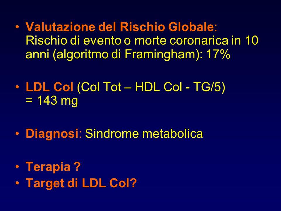 Valutazione del Rischio Globale: Rischio di evento o morte coronarica in 10 anni (algoritmo di Framingham): 17% LDL Col (Col Tot – HDL Col - TG/5) = 1