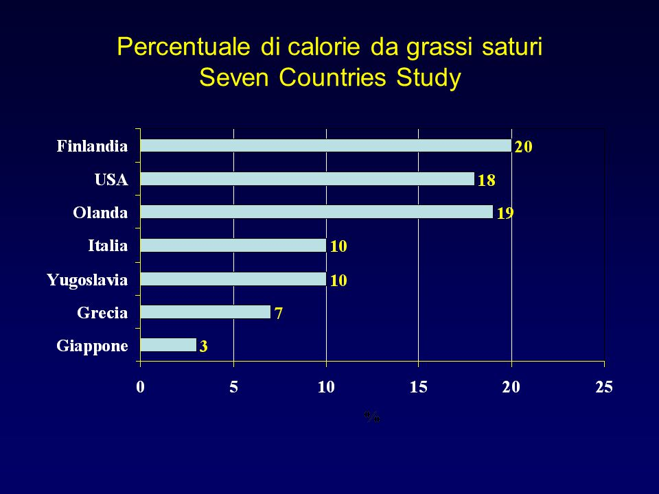 Percentuale di soggetti con colesterolemia >250 mg Seven Countries Study