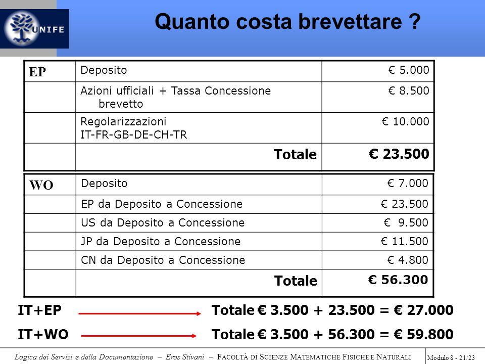 Logica dei Servizi e della Documentazione – Eros Stivani – F ACOLTÀ DI S CIENZE M ATEMATICHE F ISICHE E N ATURALI Modulo 8 - 21/23 WO Deposito€ 7.000 EP da Deposito a Concessione€ 23.500 US da Deposito a Concessione€ 9.500 JP da Deposito a Concessione€ 11.500 CN da Deposito a Concessione€ 4.800 Totale € 56.300 IT+EP Totale € 3.500 + 23.500 = € 27.000 IT+WOTotale € 3.500 + 56.300 = € 59.800 EP Deposito€ 5.000 Azioni ufficiali + Tassa Concessione brevetto € 8.500 Regolarizzazioni IT-FR-GB-DE-CH-TR € 10.000 Totale € 23.500 Quanto costa brevettare