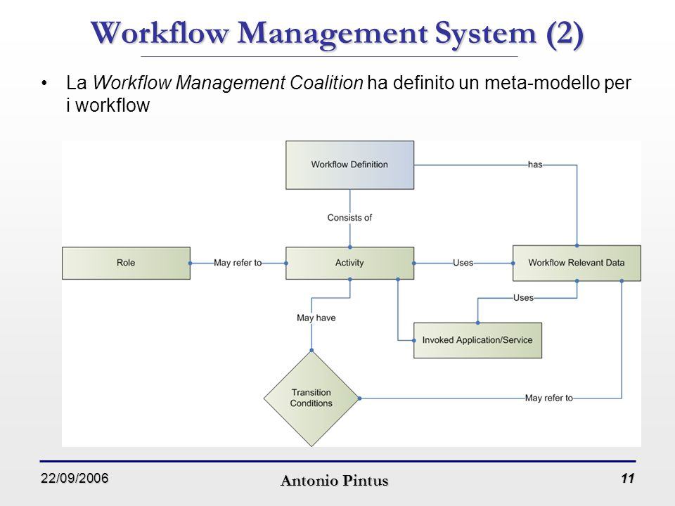 22/09/2006 Antonio Pintus 11 Workflow Management System (2) La Workflow Management Coalition ha definito un meta-modello per i workflow