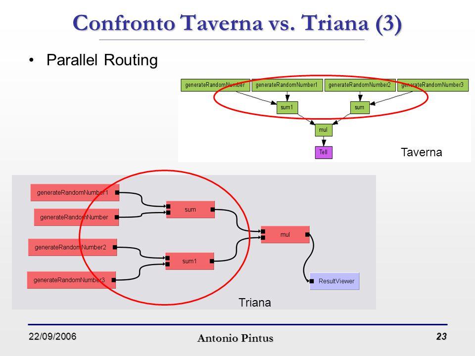 22/09/2006 Antonio Pintus 23 Confronto Taverna vs. Triana (3) Parallel Routing Taverna Triana