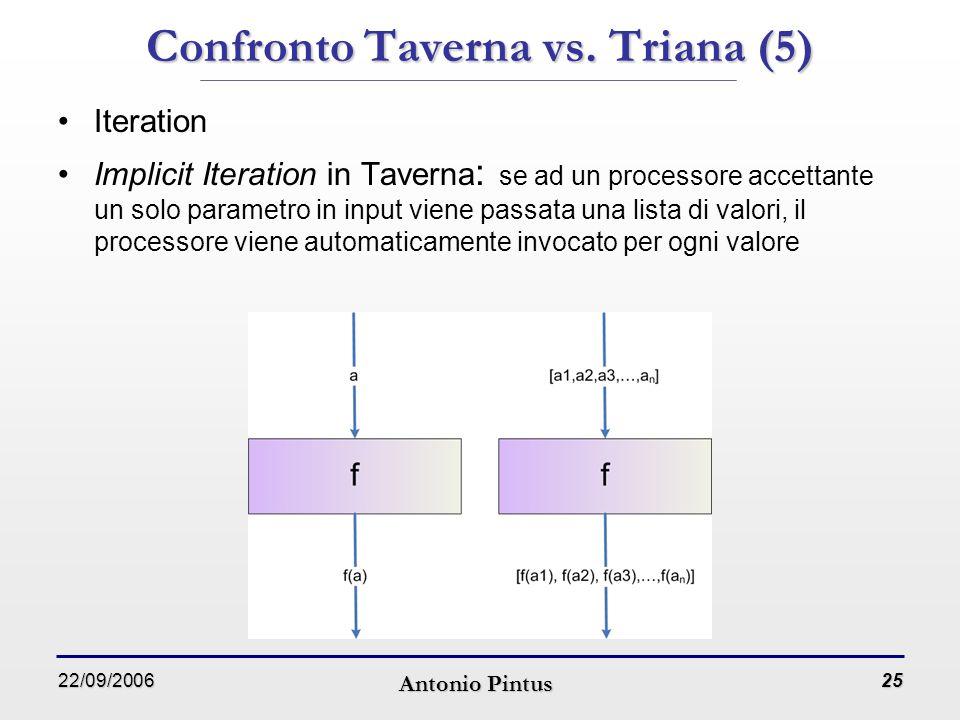 22/09/2006 Antonio Pintus 25 Iteration Implicit Iteration in Taverna : se ad un processore accettante un solo parametro in input viene passata una lista di valori, il processore viene automaticamente invocato per ogni valore Confronto Taverna vs.